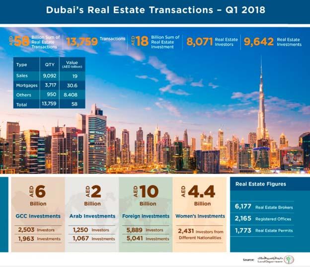 Dubai Land Department transactions in Q1 2018