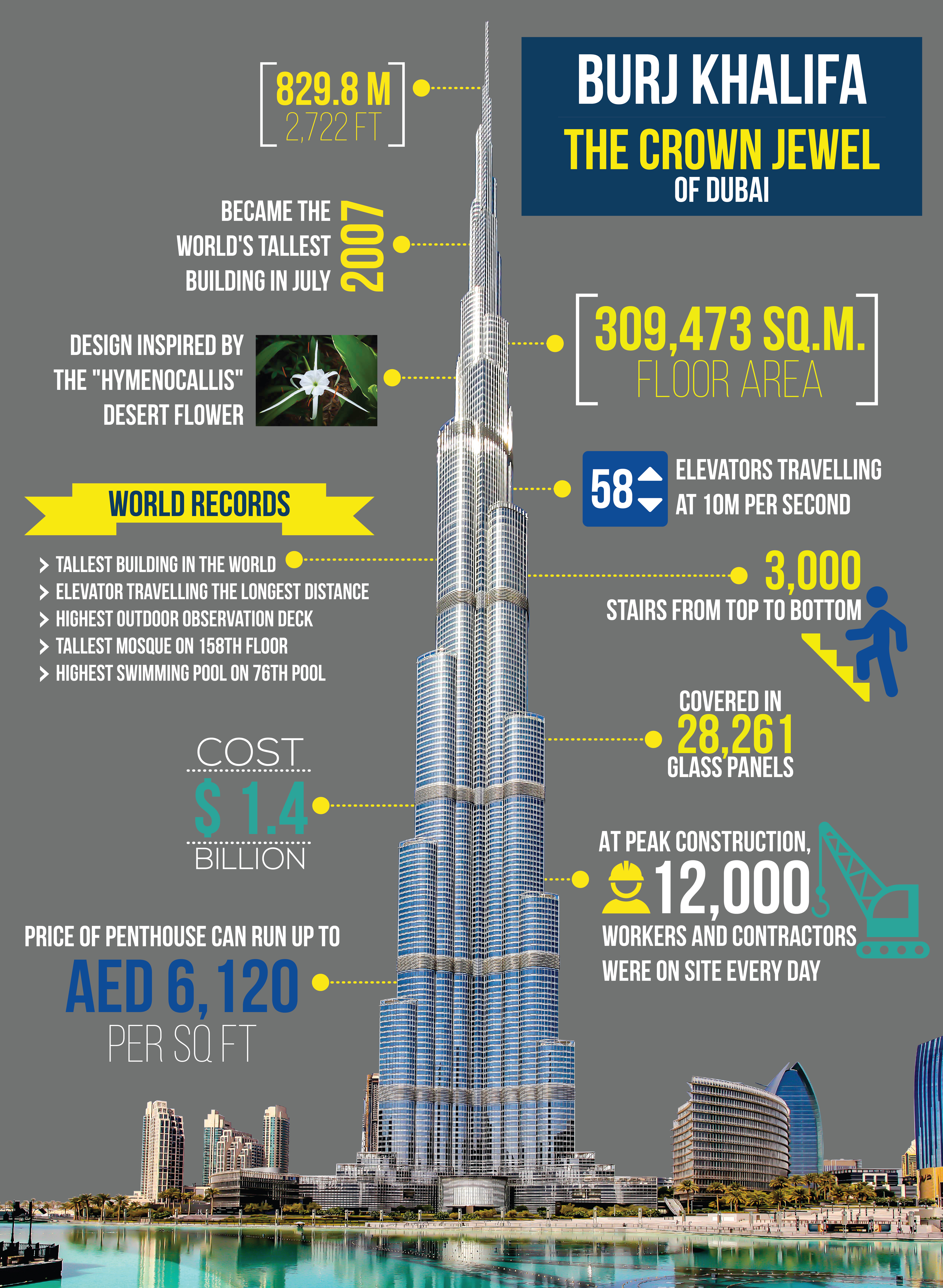 Infographic: The Facts and World Records of Burj Khalifa, the Crown Jewel of Downtown Dubai